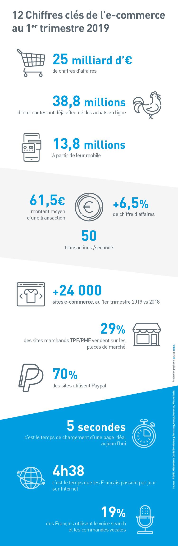 Infographie sur les chiffres clés de l'ecommerce en france au premier trimestre 2019