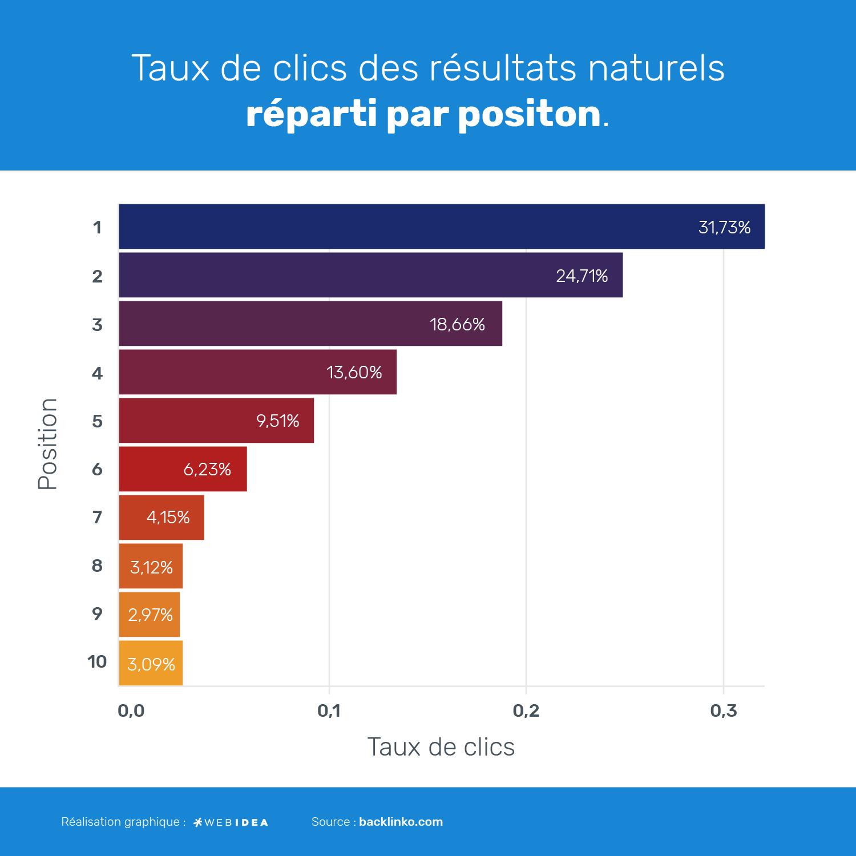 Infographie concernant le rapport entre la position d'un site sur Google et le taux de clic