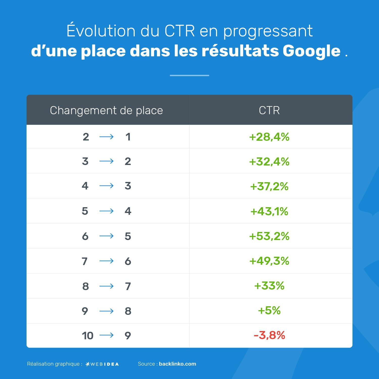 Évolution du CTR en fonction du positionnement de votre site dans les SERPs de Google