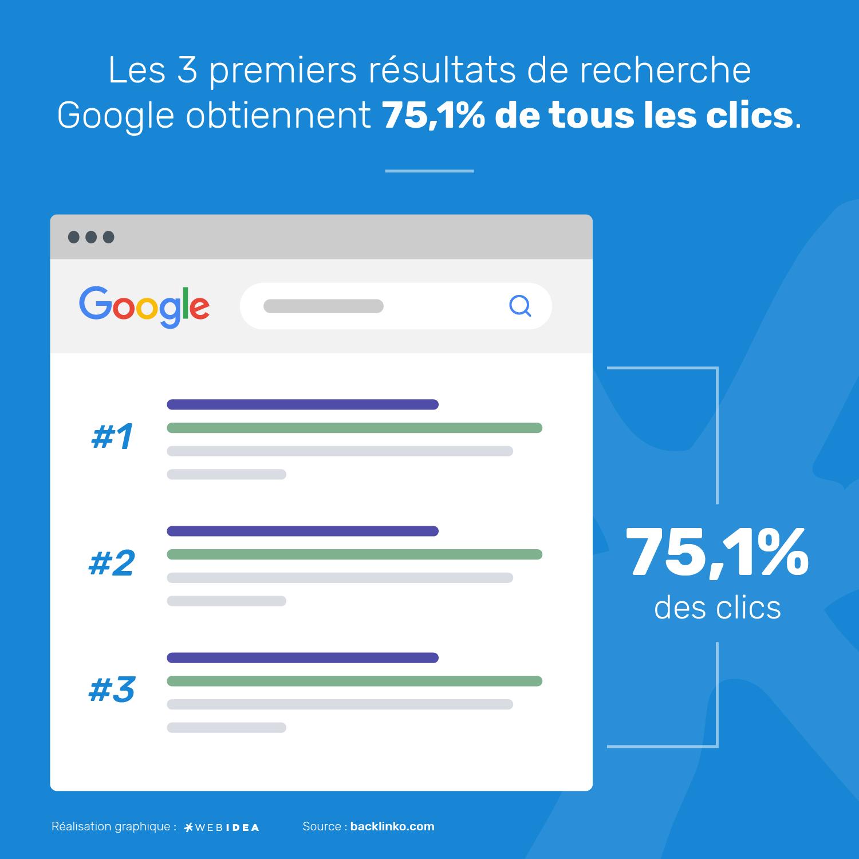 Infographie concernant le rapport entre le CTR et le positionnement sur Google