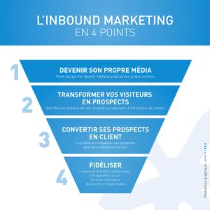 WEBIDEA_infographie_InBound_Marketing