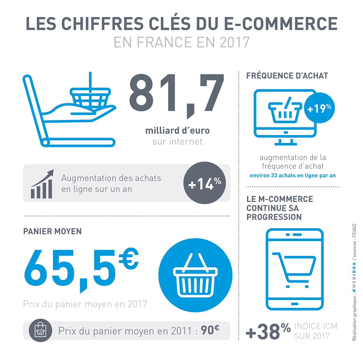 Chiffres-clés du e-commerce en France en 2017