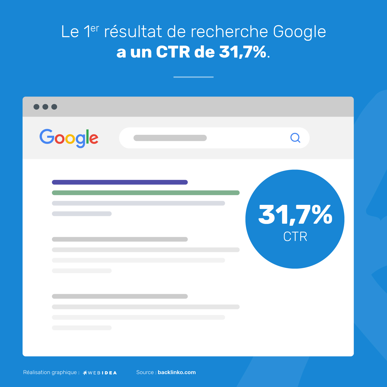 Infographie concernant le rapport entre le taux de clic et le positionnement sur Google
