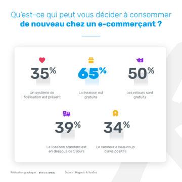 Infographie livraison fidélisation ecommerce