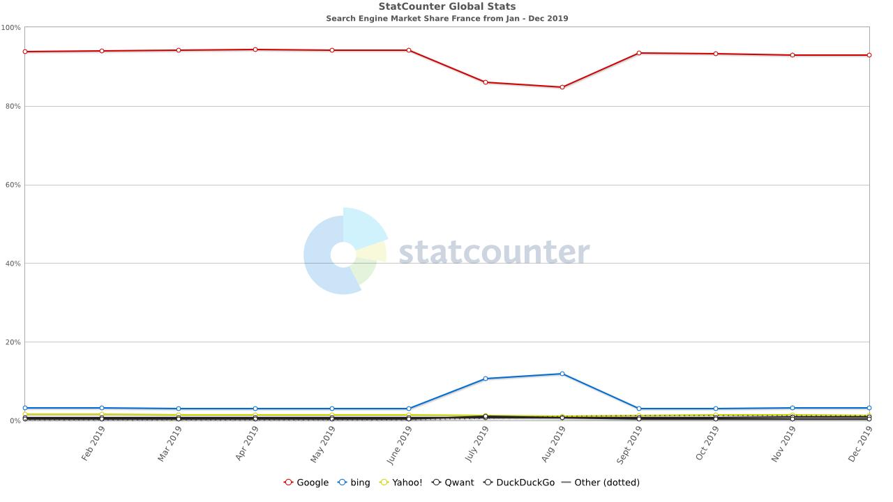 Évolution de la part de marché du moteur de recherche de Google en France en 2019