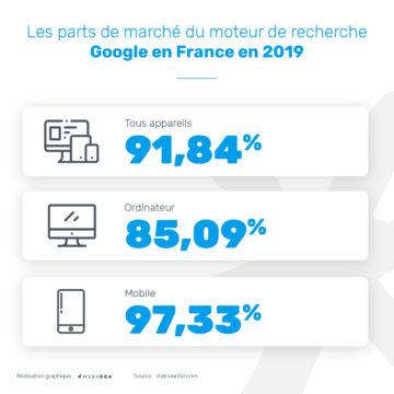 Infographie sur la part de marché du moteur de recherche Google en France en 2019