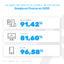 Tableau présentant les parts de marché du moteur de recherche Google en 2021