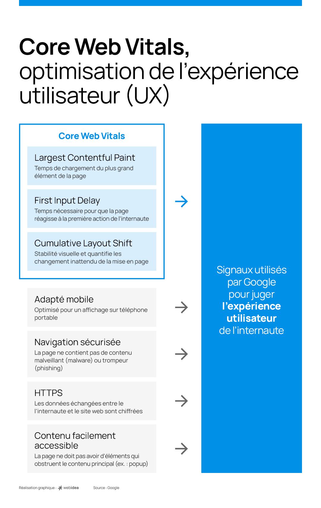 Core Web Vitals, l'arrivée des critères d'ergonomie dans le référencement naturel